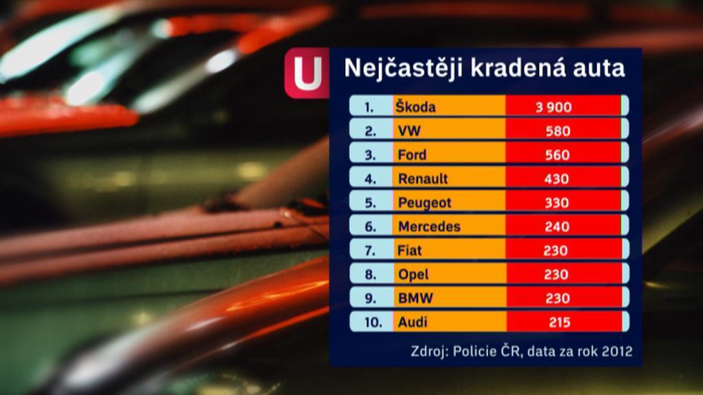 Žebříček nejvíce kradených značek aut v ČR