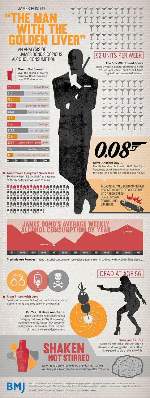 Analýza spotřeby alkoholu Jamese Bonda