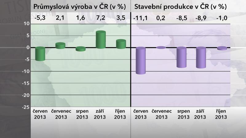 Průmyslová výroba a stavební produkce v ČR