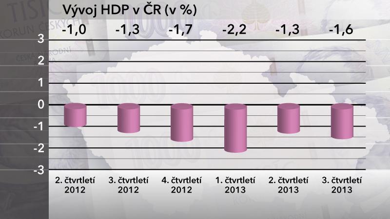 Vývoj HDP ve 3. čtvrtletí 2013