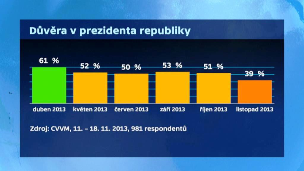 Důvěra v Miloše Zemana podle CVVM