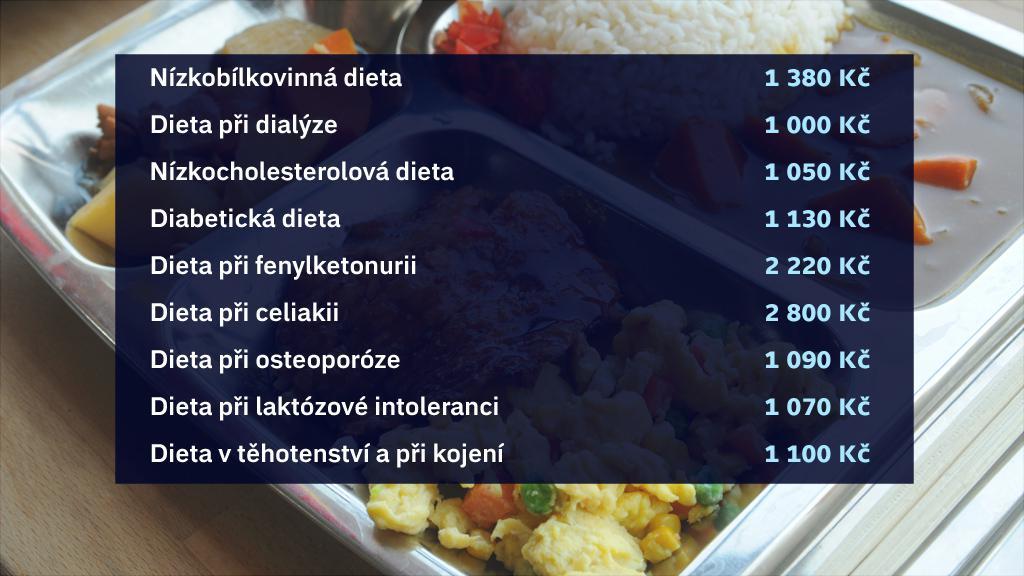 Přehled měsíčních příspěvků na dietní stravování