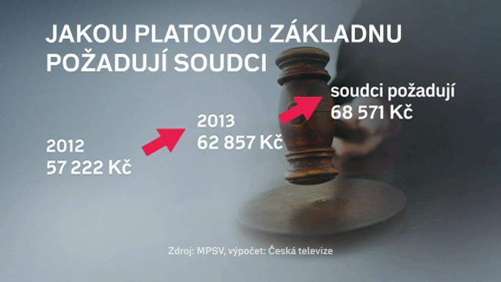 Schéma možného navýšení platů soudců