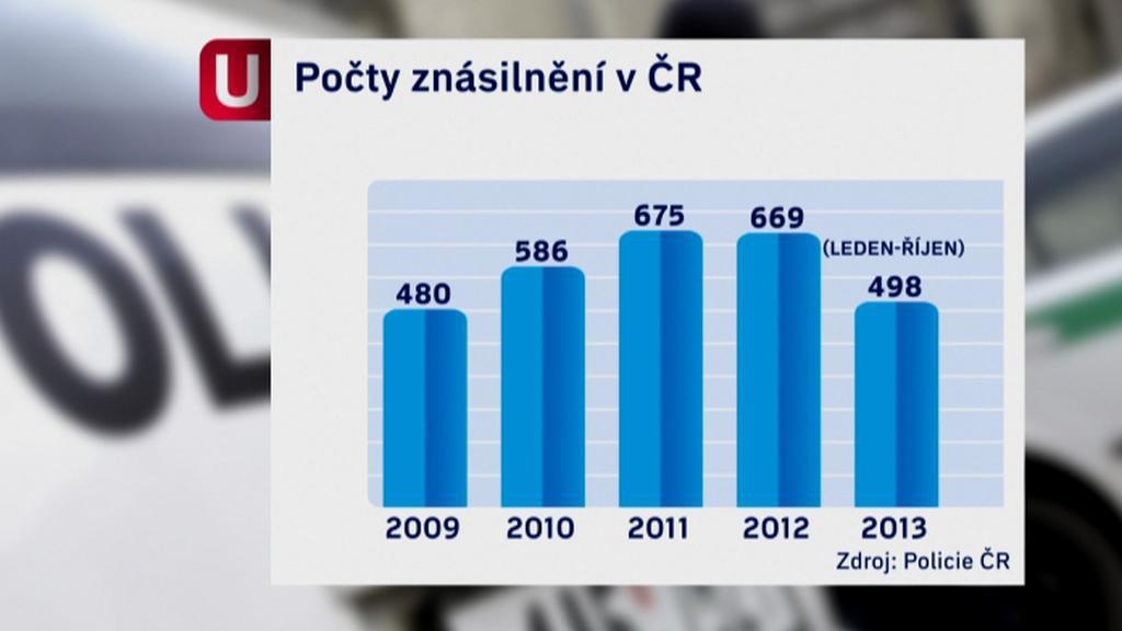 Počet znásilnění v ČR