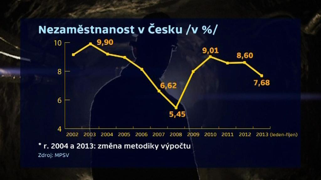 Nezaměstnanost v Česku