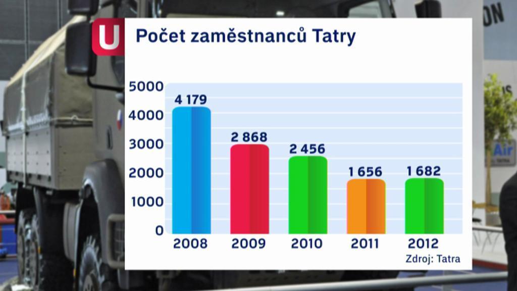 Počet zaměstnanců Tatry