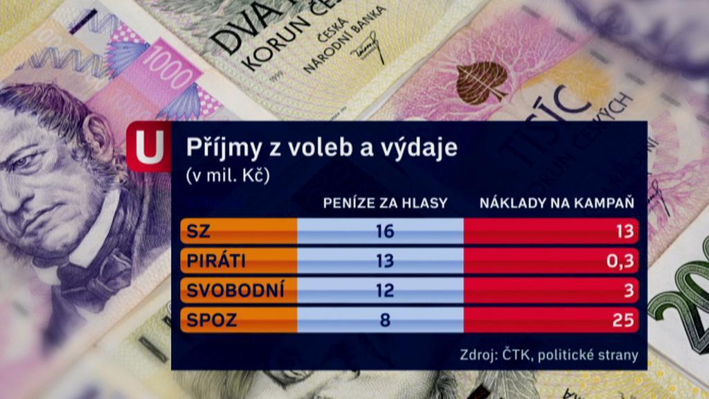 Příjmy a výdaje za volby