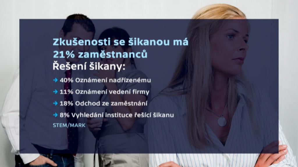 Výsledky průzkumu agentury STEM/MARK