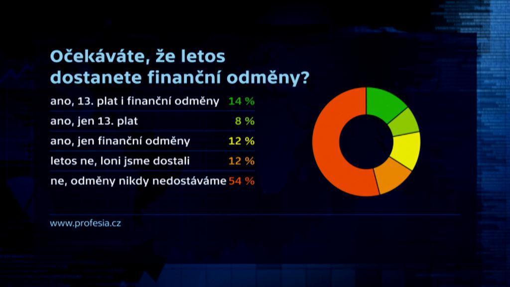 Průzkum profesia.cz