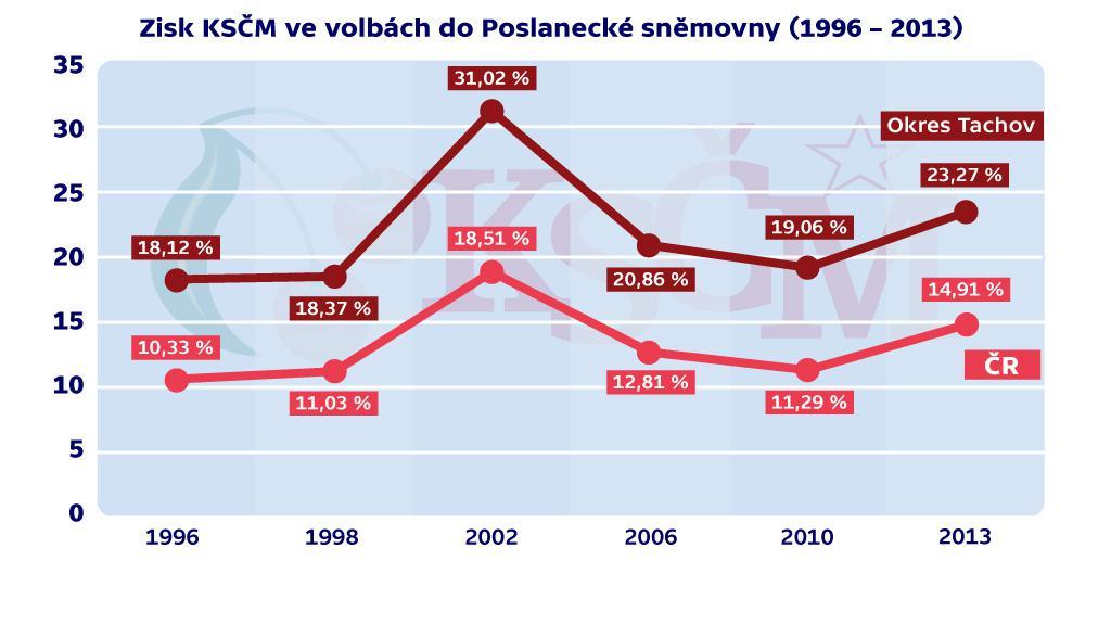 Zisk KSČM ve volbách do PS PČR