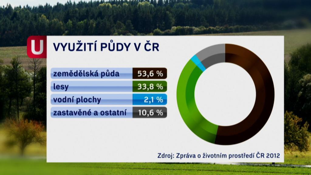 Využití půdy v ČR