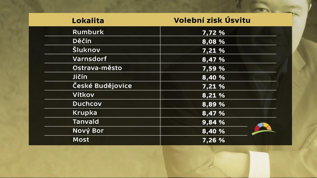 Volební výsledky hnutí Úsvit v problémových oblastech