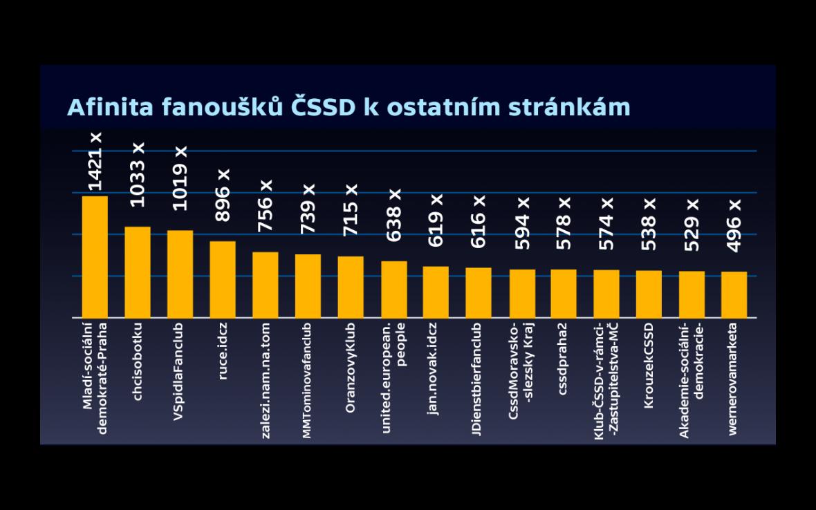 Afinita fanoušků ČSSD k ostatním stránkám na Facebooku