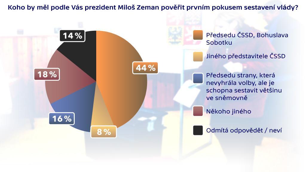 Hodnocení výsledků voleb: pověření sestavením vlády