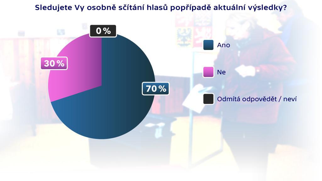 Hodnocení výsledků voleb: zájem o aktuální výsledky
