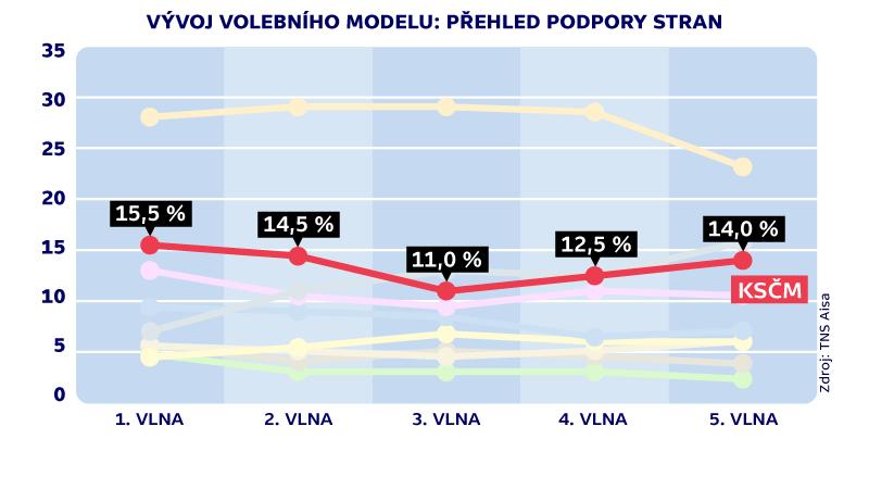 Vývoj podpory KSČM ve volebních modelech TNS Aisa
