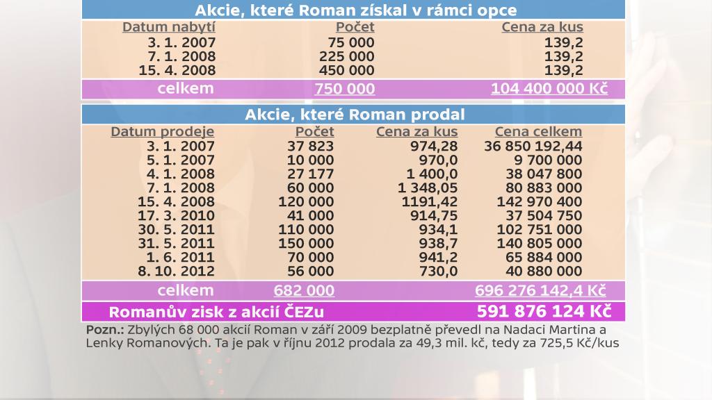Zisk Martina Romana z prodeje akcií ČEZu