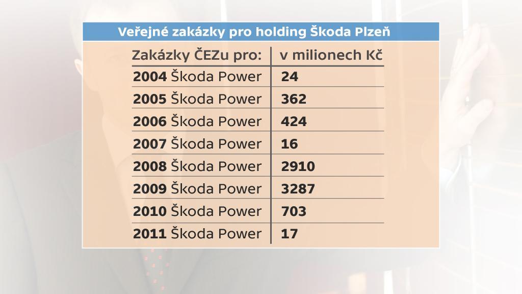 Veřejné zakázky ČEZu pro holding Škoda Plzeň