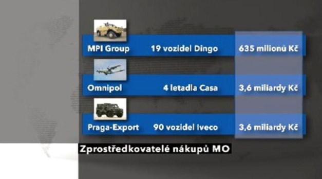 Zprostředkovatelé nákupů pro ministerstvo obrany