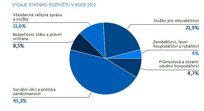 Výdaje rozpočtu za rok 2012