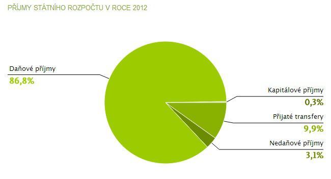 Příjmy státního rozpočtu za rok 2012