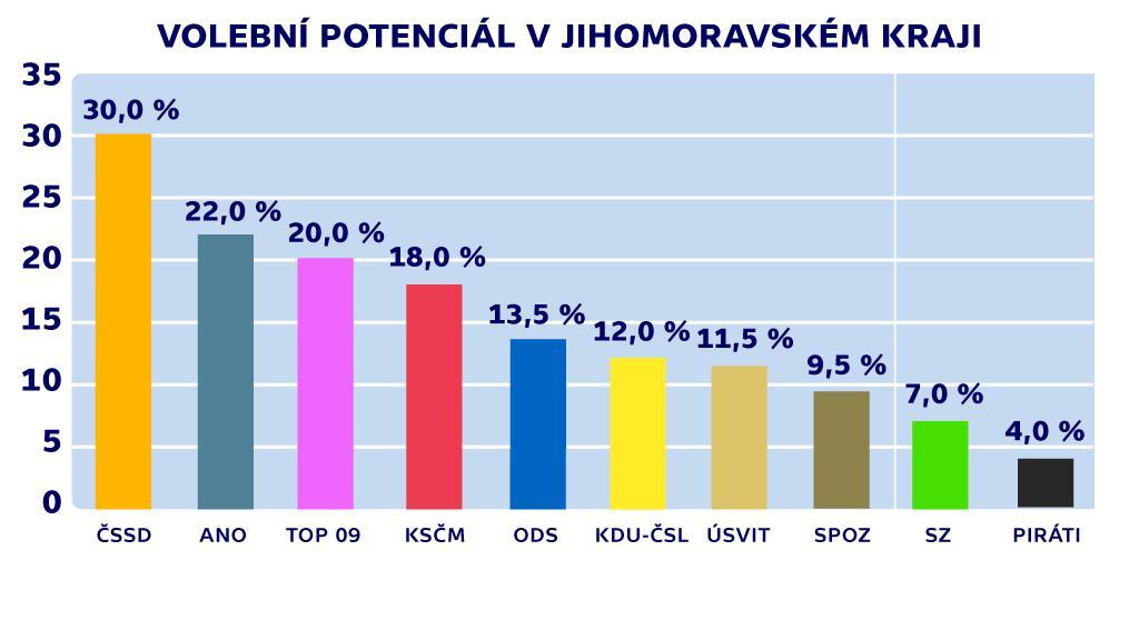 Volební potenciál v Jihomoravském kraji