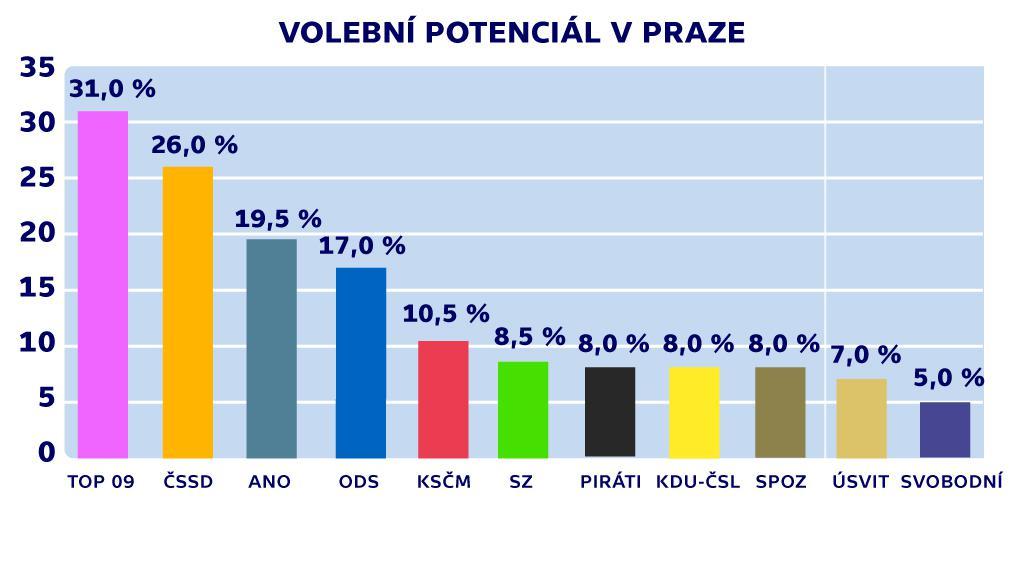 Volební potenciál v Praze