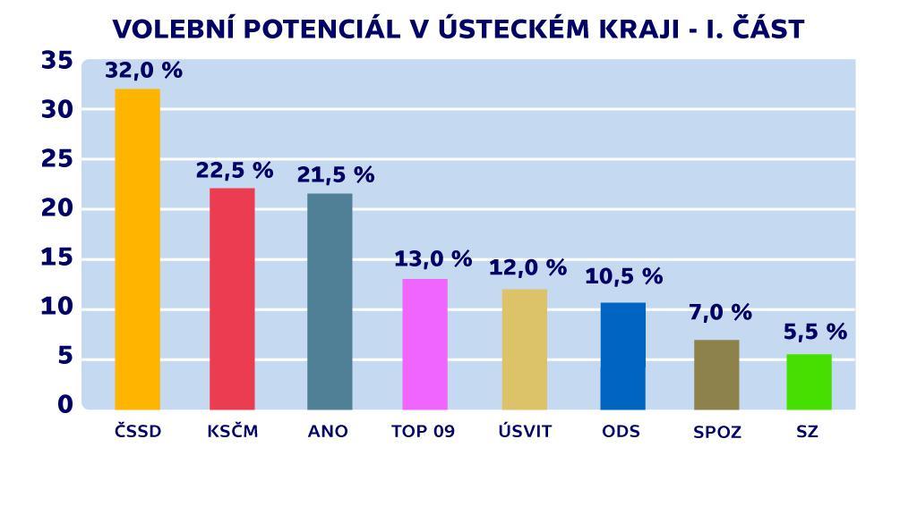 Volební potenciál v Ústeckém kraji - I. část