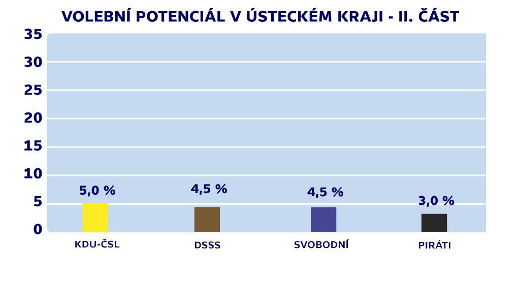 Volební potenciál v Ústeckém kraji - II. část