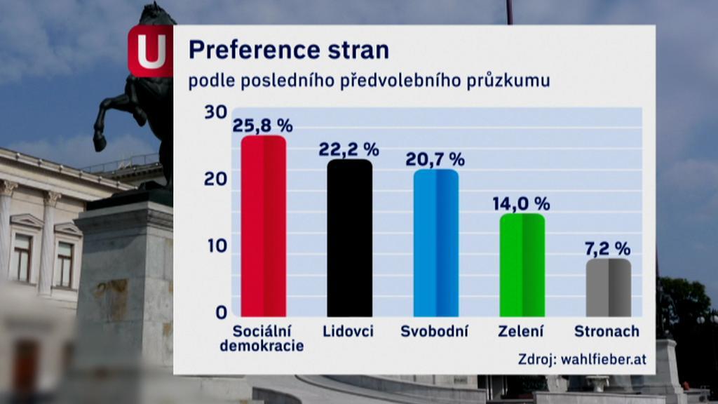 Předvolební průzkum v Rakousku