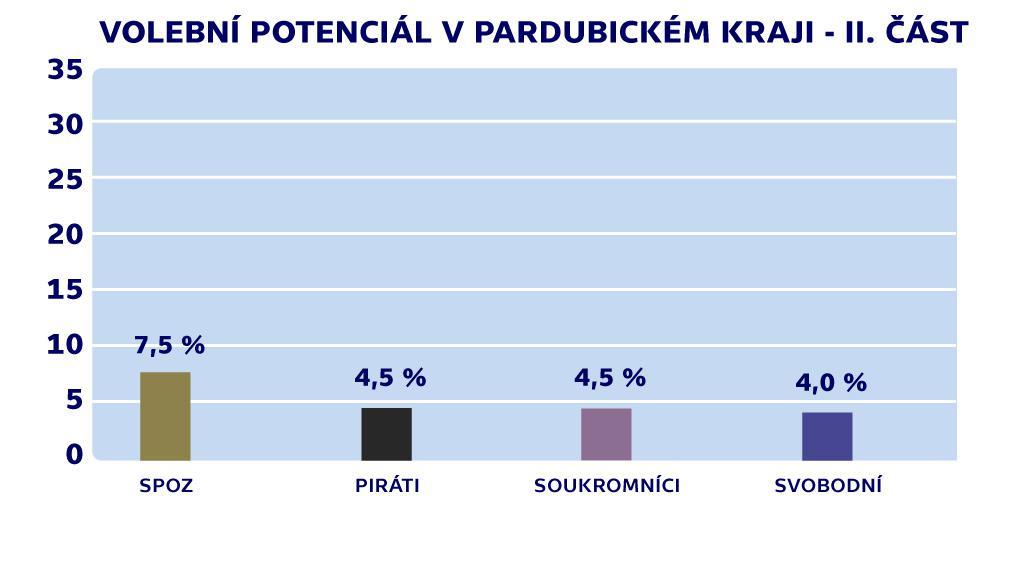 Volební potenciál v Pardubickém kraji - II. část