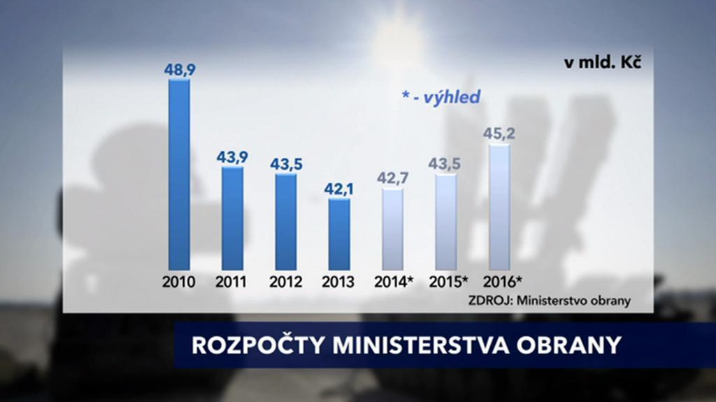 Rozpočet ministerstva obrany