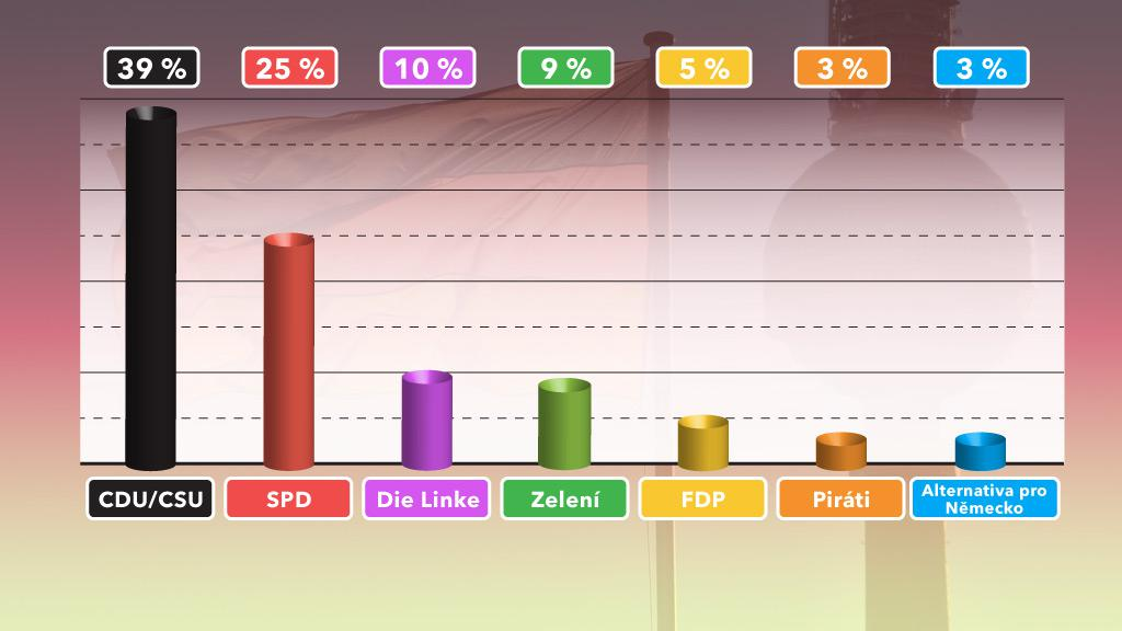 Předvolební preference v Německu (září 2013)