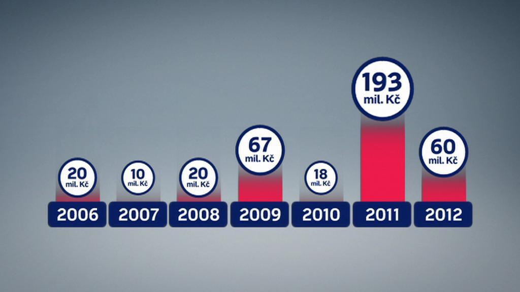 V posledních letech objem zakázek Dopravního podniku pro Bremu několikanásobně stoupl