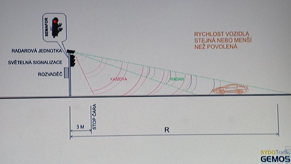 Systém zpomalovacích semaforů