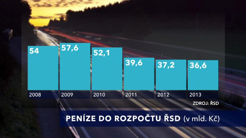 Rozpočty Ředitelství silnic a dálnic