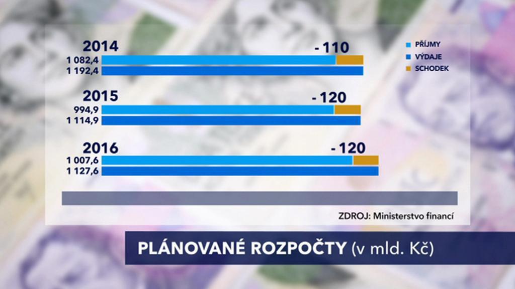 Plány Rusnokova kabinetu na další rozpočty