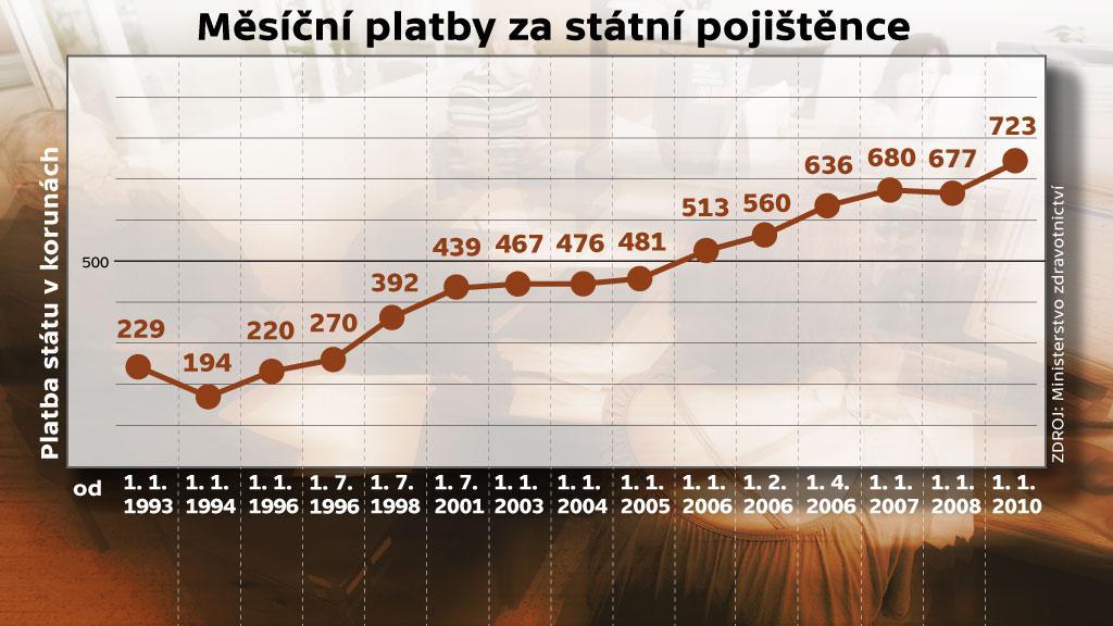 Graf měsíčních plateb za státní pojištěnce