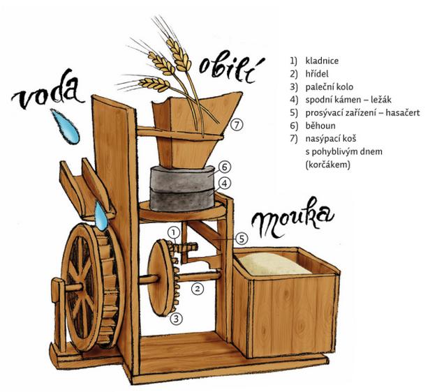 Popis mlýna