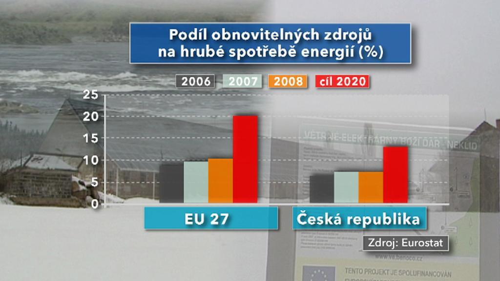 Podíl obnovitelných zdrojů na spotřebě