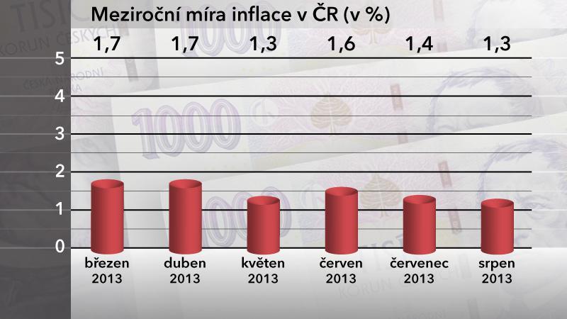 Meziroční míra inflace v ČR v srpnu 2013