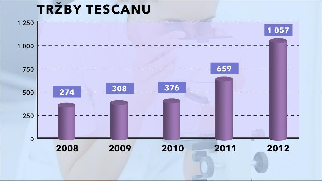 Tržby Tescanu