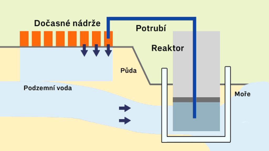 Plán na dekontaminaci Fukušimy - stavba ledových zdí
