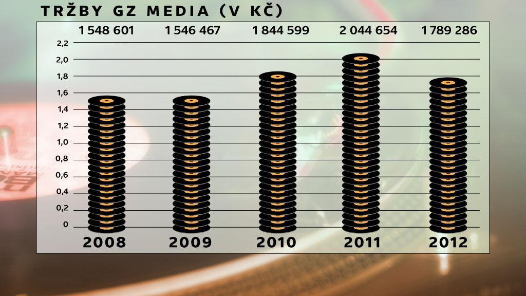 Tržby GZ media
