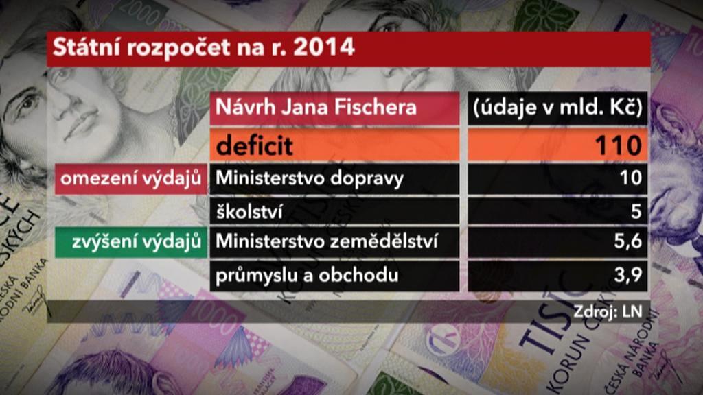 Návrh státního rozpočtu