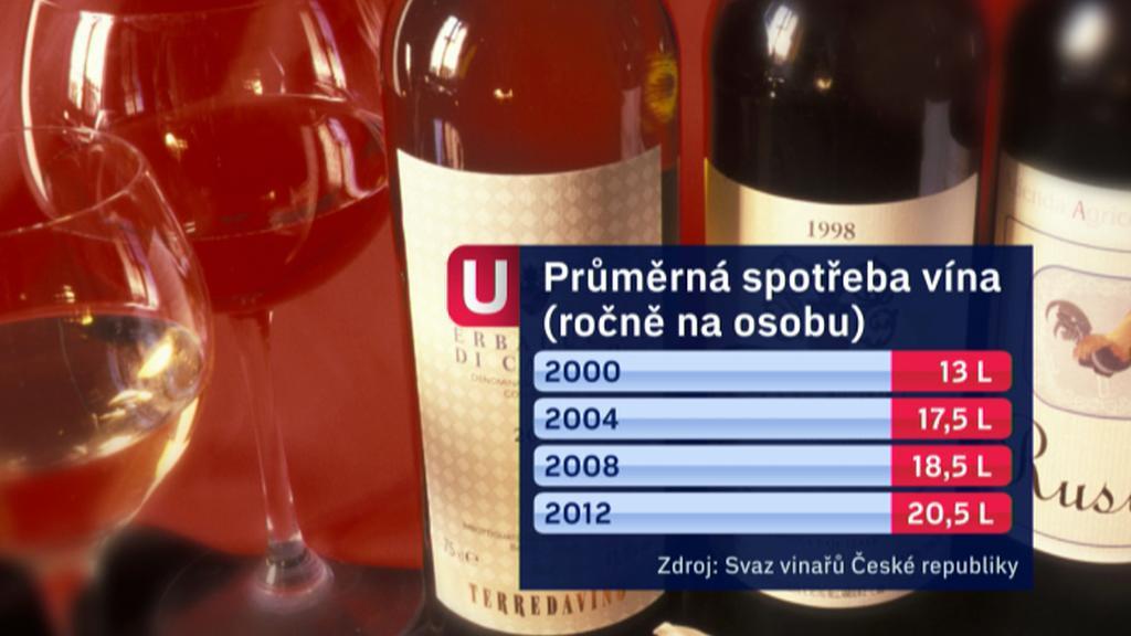 Průměrná roční spotřeba vína na osobu