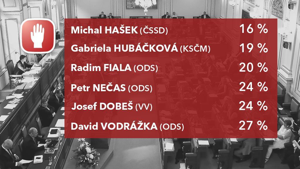 Aktivita poslanců: poslanci nejméně se účastnící důležitých hlasování
