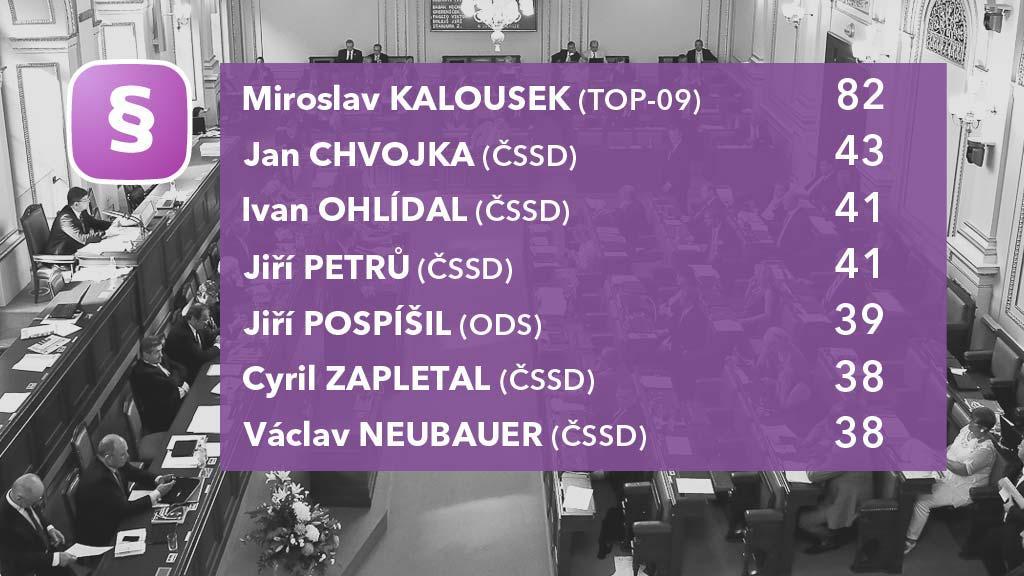Aktivita poslanců podle počtu předložených zákonů
