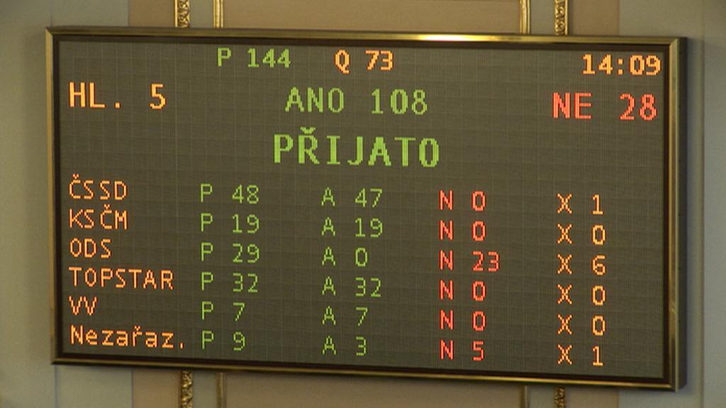 Hlasování o odložení mimořádné schůze na 20. srpna