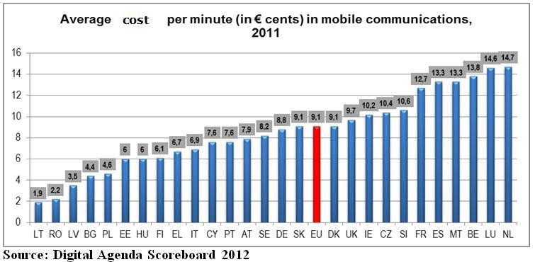 Ceny mobilního volání